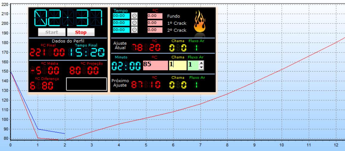 Exemplo de uma torra em andamento no Sistema Buenavista Café. A linha vermelha é o perfil almejado e a azul a torra atual. Percebe-se que a temperatura atual apresenta-se maior que a do perfil.