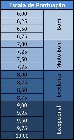 Escala de pontuação SCAA