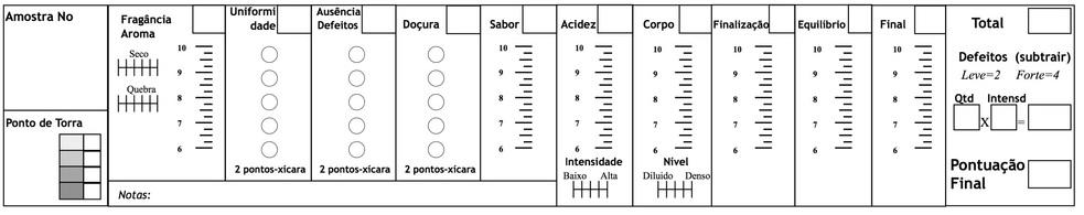 Formulário de Cupping da SCAA
