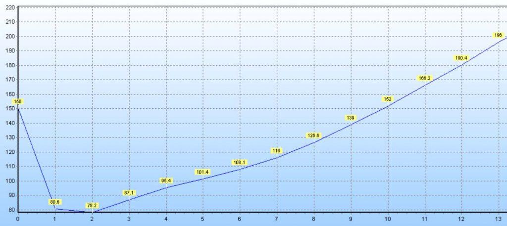 Representação gráfica de um perfil de torra (Temperatura x Tempo - período de 60 segundos)